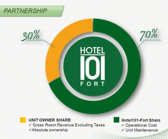Hotel Unit Investment in the Philippines